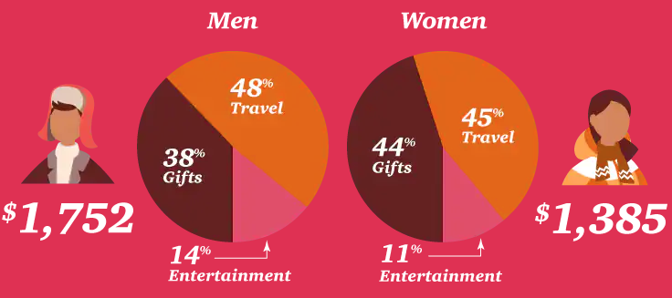 Men tend to spend more than women during the holidays (PwC)