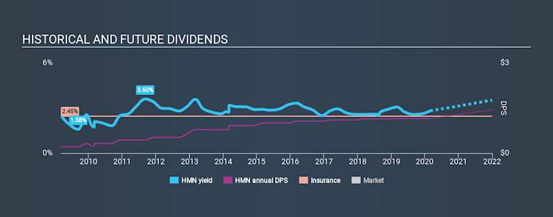 NYSE:HMN Historical Dividend Yield, February 28th 2020