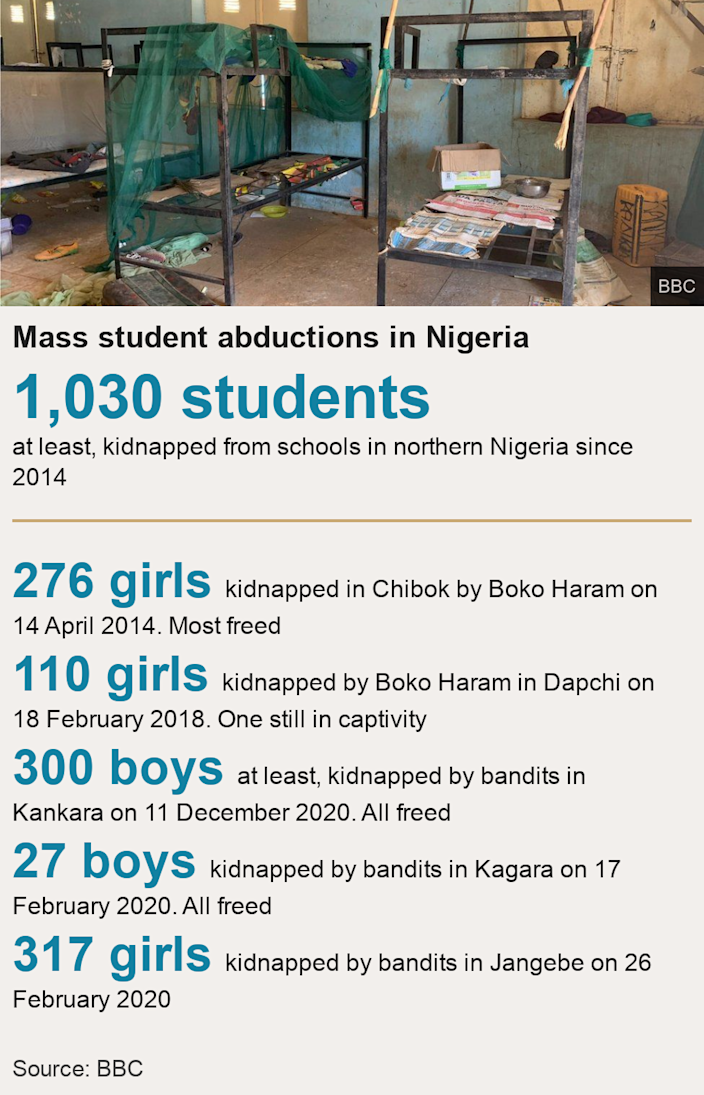 Mass student abductions in Nigeria.  [ 1,030 students  at least, kidnapped from schools in northern Nigeria since 2014 ] [ 276 girls kidnapped in Chibok by Boko Haram on 14 April 2014. Most freed ],[ 110 girls kidnapped by Boko Haram in Dapchi on 18 February 2018. One still in captivity ],[ 300 boys at least, kidnapped by bandits in Kankara on 11 December 2020. All freed ],[ 27 boys kidnapped by bandits in Kagara on 17 February 2020. All freed ],[ 317 girls kidnapped by bandits in Jangebe on 26 February 2020 ], Source: Source: BBC, Image: An abandoned bunker bed in Kankara school
