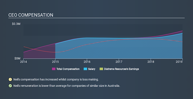 ASX:DRX CEO Compensation, February 6th 2020