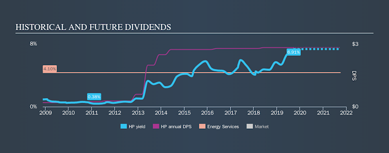 NYSE:HP Historical Dividend Yield, September 26th 2019