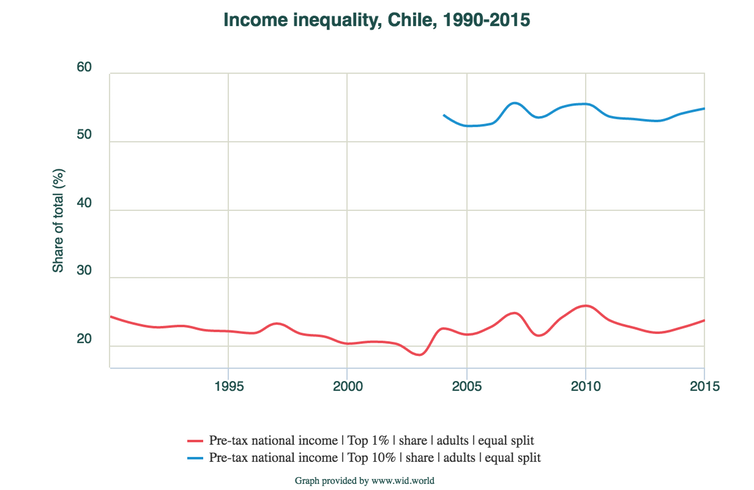 """<span class=""""caption"""">Income inequality has not improved in Chile since the days of the military dictatorship.</span> <span class=""""attribution""""><a class=""""link rapid-noclick-resp"""" href=""""https://wid.world/share/#0/countrytimeseries/sptinc_p99p100_z;sptinc_p90p100_z/CL/2015/eu/k/p/yearly/s/false/16.671499999999998/60/curve/false/1990/2015"""" rel=""""nofollow noopener"""" target=""""_blank"""" data-ylk=""""slk:World Inequality Database"""">World Inequality Database</a></span>"""