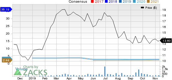 Cumulus Media, Inc. Price and Consensus