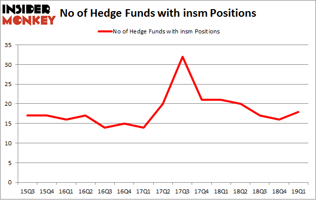 No of Hedge Funds with INSM Positions