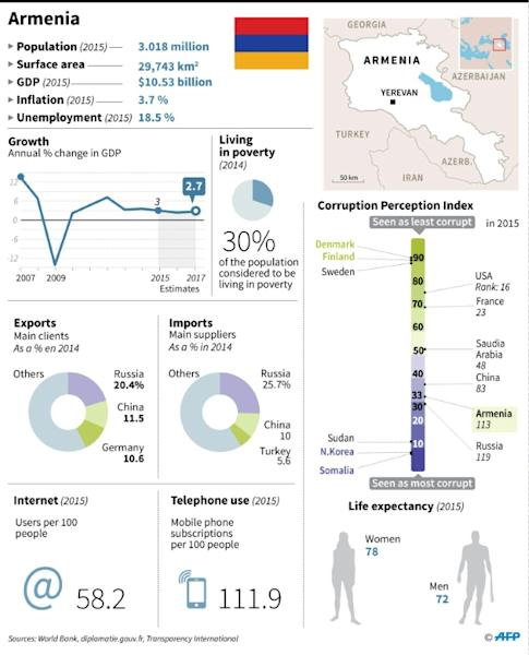 Factfile on Armenia