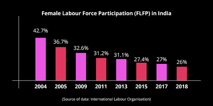 The participation of women in Indian workforce has drastically fallen in the last decade.