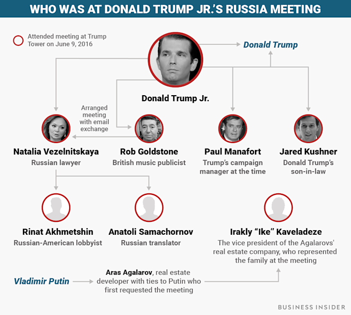 donald Trump Jr Meeting BI Graphics_