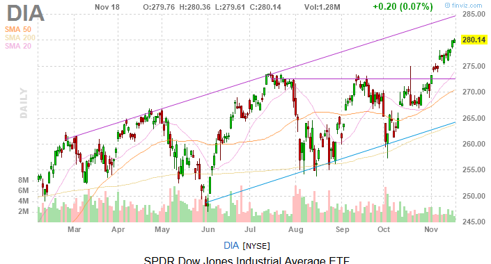 Dow Jones Today: The Slow Grind Higher Continues