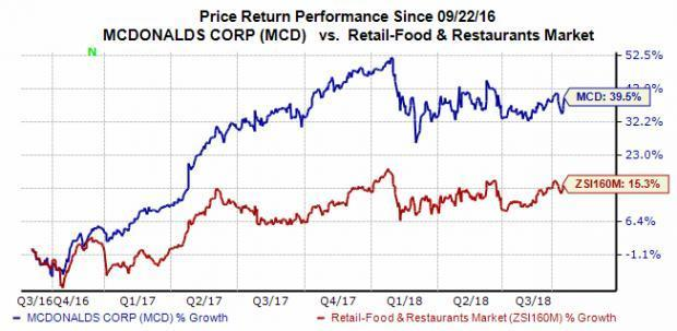 Shares of both McDonald's (MCD) and Starbucks (SBUX) surged Friday. MCD stock jumped on the back of a dividend hike, while SBUX climbed for less obvious reasons.