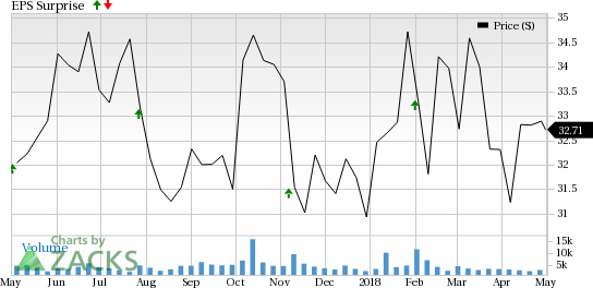 QIAGEN N.V. (QGEN) is seeing favorable earnings estimate revision activity as of late, which is generally a precursor to earnings beat.