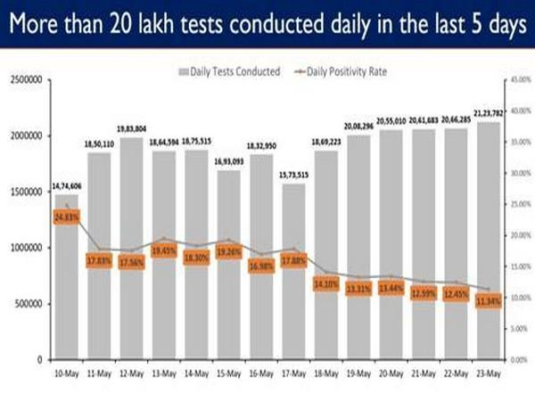 More than 20 lakh daily tests conducted for five successive days (Photo/PIB)