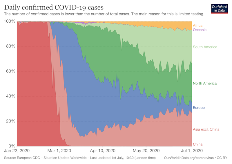 Daily confirmed COVID-19 cases by region (Picture: Our World in Data)