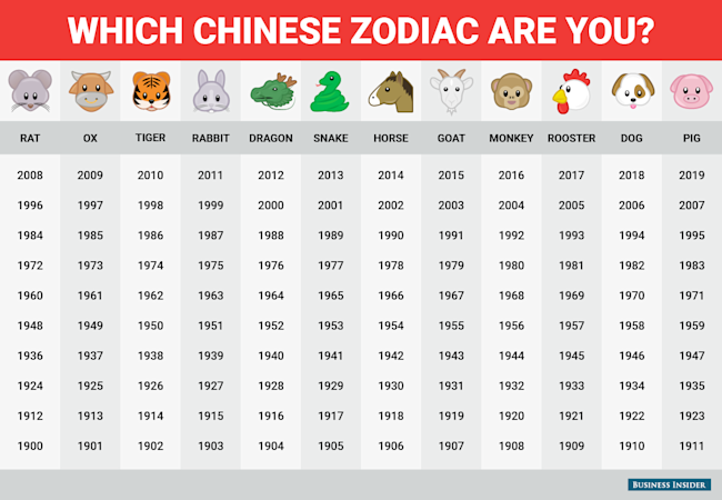 Image result for chinese zodiac year chart
