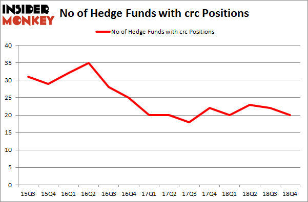 No of Hedge Funds with CRC Positions