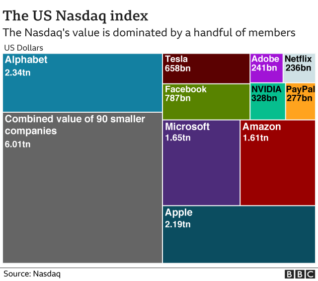 Graphic showing composition of the Nasdaq
