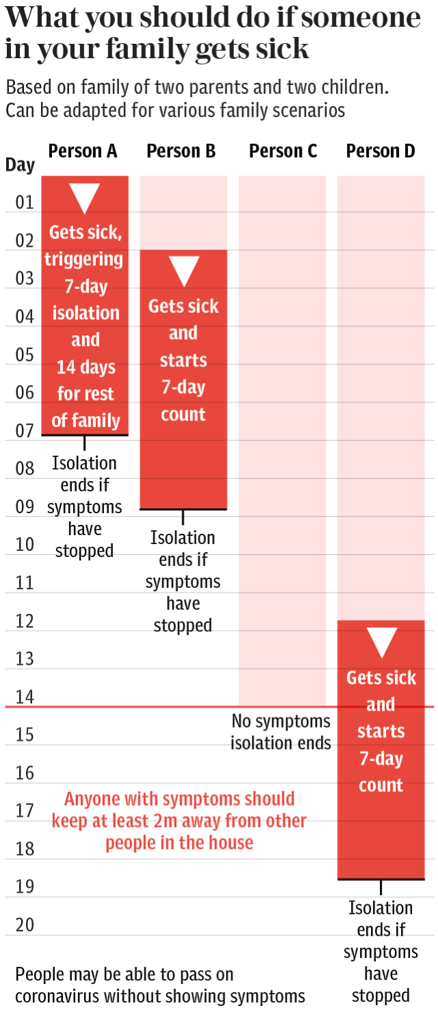 Household isolation: What you should do if someone in your family gets sick