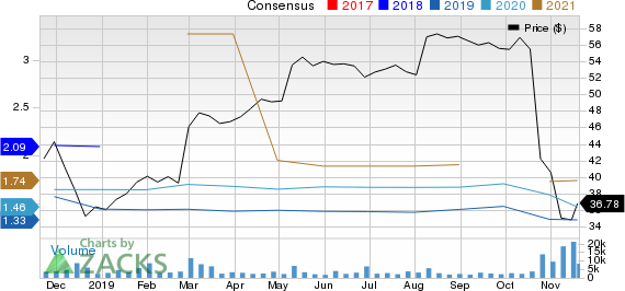 ServiceMaster Global Holdings, Inc. Price and Consensus