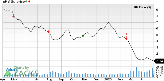 Transocean Ltd. Price and EPS Surprise