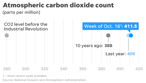 Carbon dioxide levels are already in another record-breaking annual cycle.