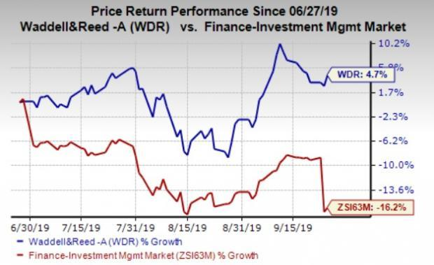 Here S Why Its Wise To Buy Waddell Reed Wdr Stock Now