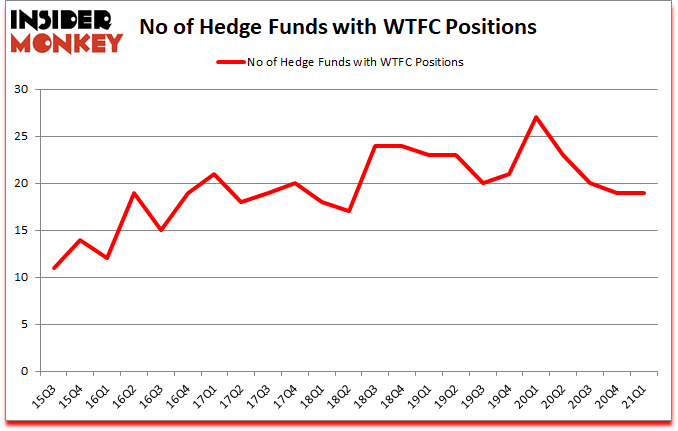 Is WTFC A Good Stock To Buy?