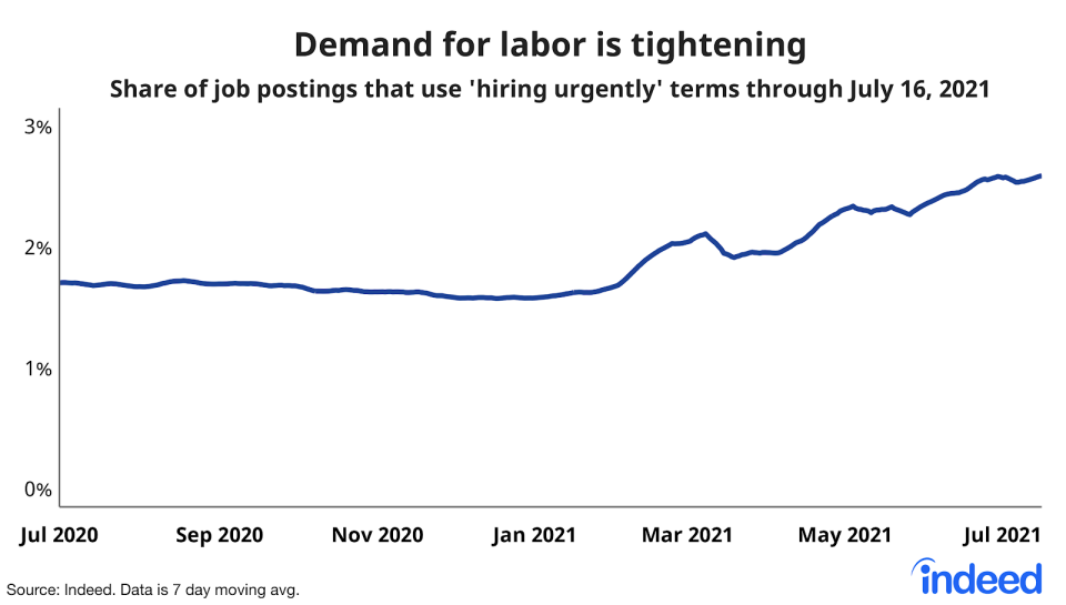 The number of companies saying they are hiring urgently has risen sharply over the last few months as labor demand continues to outpace supply. (Source: Indeed)