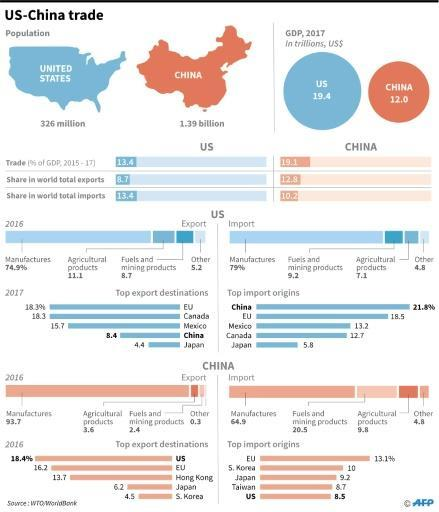 Graphic showing trade profiles for the US and China