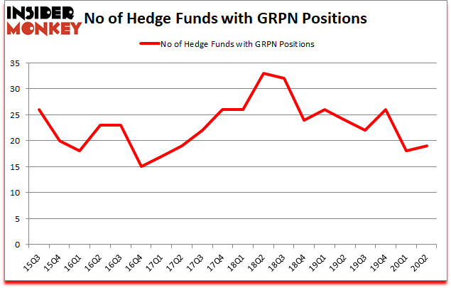 Is GRPN A Good Stock To Buy?
