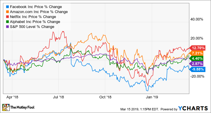 fang stocks  what to expect in 2019