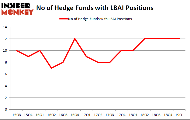 No of Hedge Funds with LBAI Positions