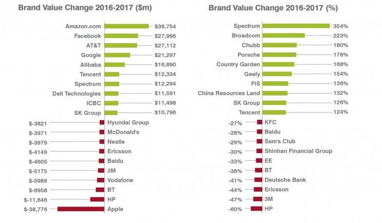 Amazon.com's value rose by more than $36 billion during 2016. (Courtesy of Brandirectory)