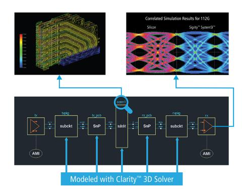 Cadence Unveils Clarity 3D Solver, Delivering Unprecedented Performance and Capacity for System Analysis and Design