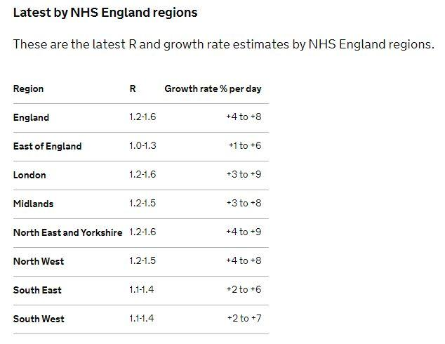 R rate for regions in England published Friday 2 October (gov.uk)