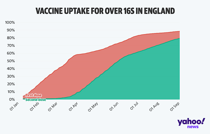 We look at how many over 16s have taken the vaccine. (Yahoo)