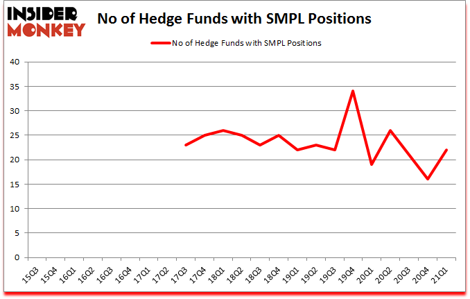 Is SMPL a Good Stock to Buy?