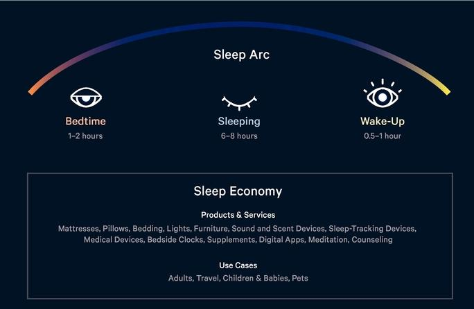 "A slide about the ""Sleep Arc"" and ""Sleep Economy"" in Caspers S-1 form. (SEC.gov)"