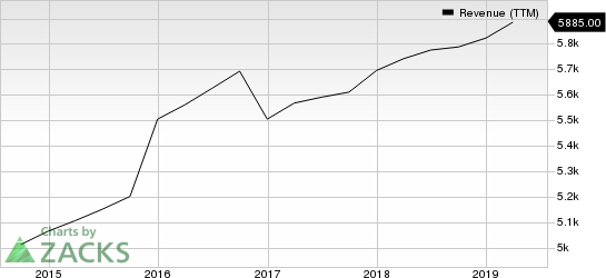 Fiserv, Inc. Revenue (TTM)