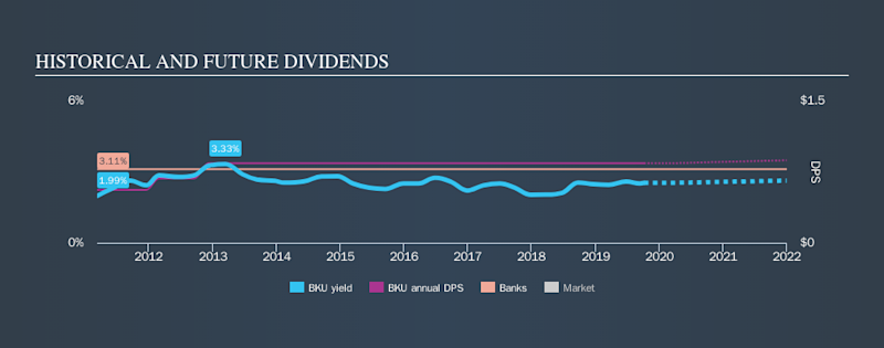 NYSE:BKU Historical Dividend Yield, October 7th 2019