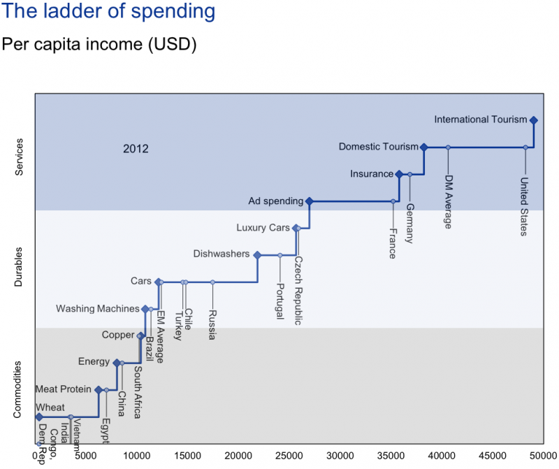spending ladder chart