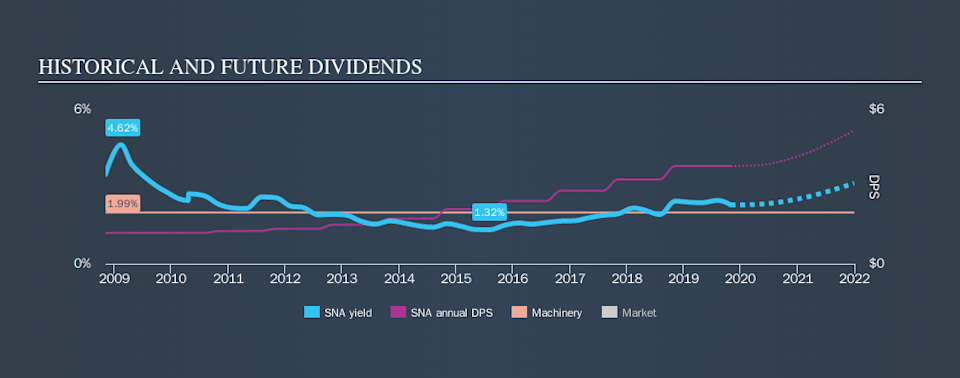 NYSE:SNA Historical Dividend Yield, October 30th 2019