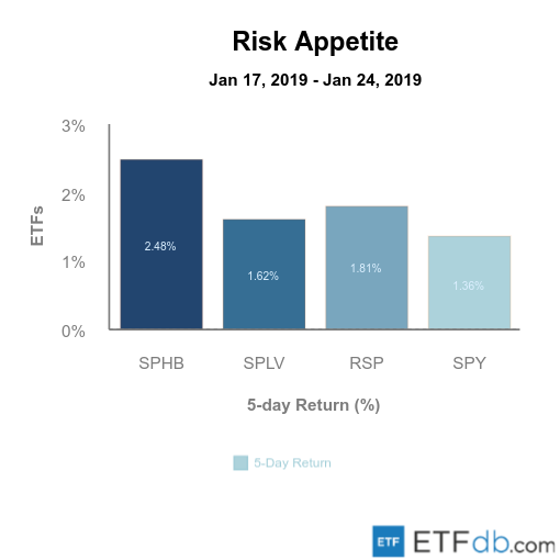 Etfdb.com risk apetite jan 25 2019