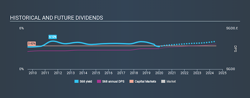 SGX:S68 Historical Dividend Yield, December 21st 2019