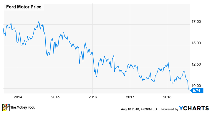 Ford reveals more details on its massive cost cutting plan for Ford motor company stock price target