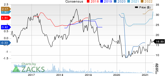 Greenhill & Co., Inc. Price and Consensus