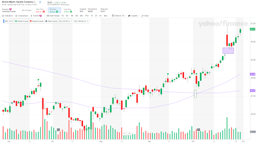 Bristol-Myers Squibb (BMY): A golden cross has been confirmed with the 50-day moving average crossing above the 200-day moving average and a continuation gap higher.