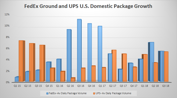 fedex ground and UPS domestic package volume growth