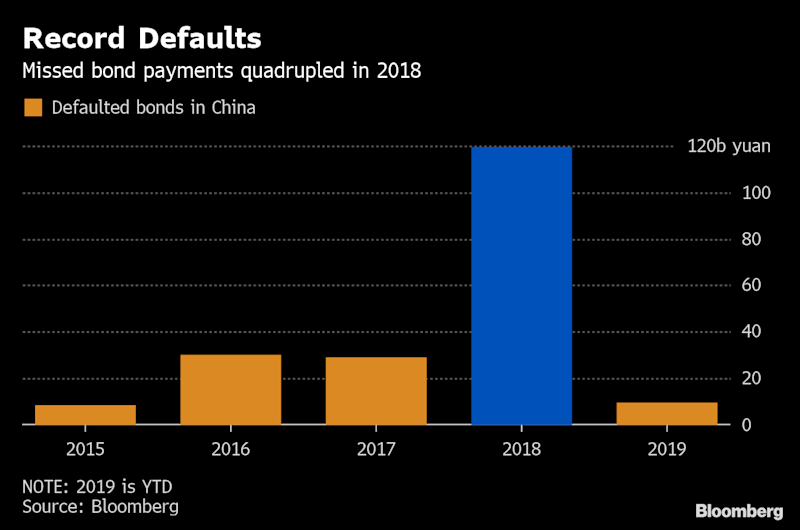 How China's JPMorgan Wannabe Became a $34 Billion Debt Risk
