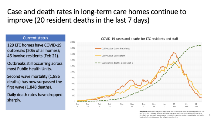 Ontario COVID-19 cases and death rates in long-term care homes (Ontario COVID-19 Science Advisory Table)