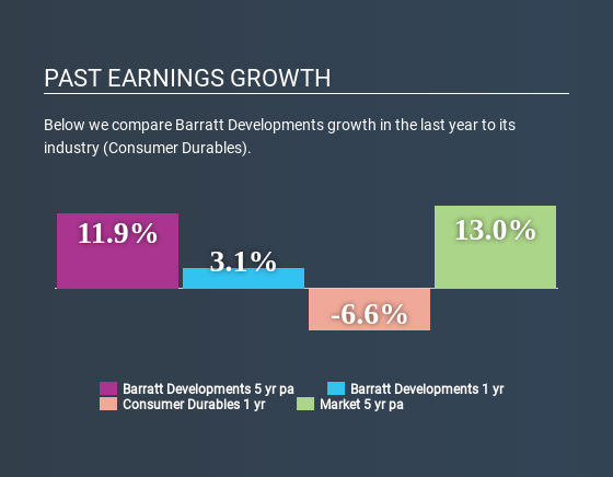 LSE:BDEV Past Earnings Growth May 24th 2020