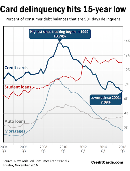 CreditCards.com infographic: Card delinquency hits 15-year low